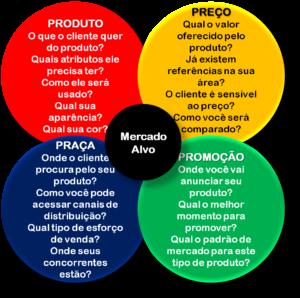 4-Ps-marketing